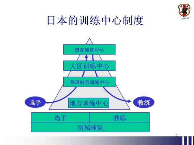 足球青训模式之日本:金字塔结构与广州模式相似