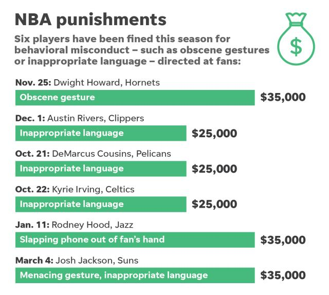 636608642275548462-050218-nba-fines-players-fans.png
