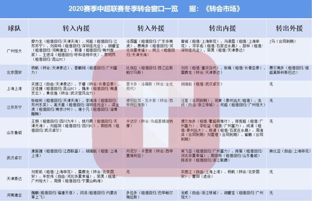 2020中超冬窗一览:天海疯狂失血上港新援成标王