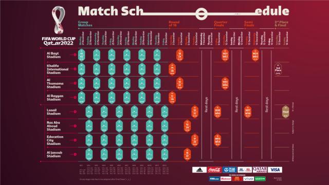 2022卡塔尔世界杯赛程公布:11.21揭幕12.28决赛