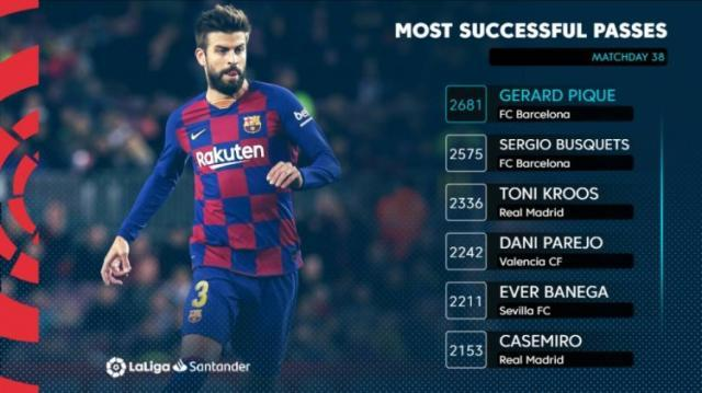 【夜读】本赛季西甲传球次数最多的竟然是他……