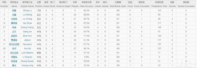 赵旭日的控球时间回归140秒,对他个人和全队都是很好的信号。贾老70分钟下场后,小格成为核心,他的持球时间提高到157秒。.jpg