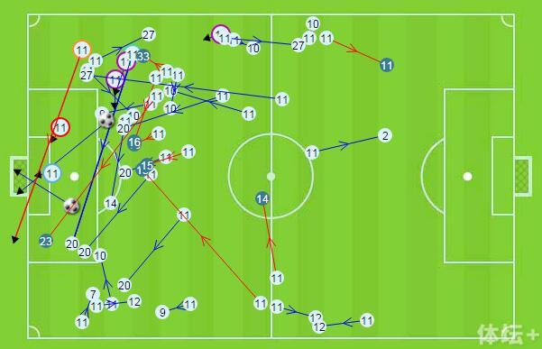 得益于对方的对攻,小格在两个边路尤其是肋部的存在,大放异彩。他还能进更多的球.jpg