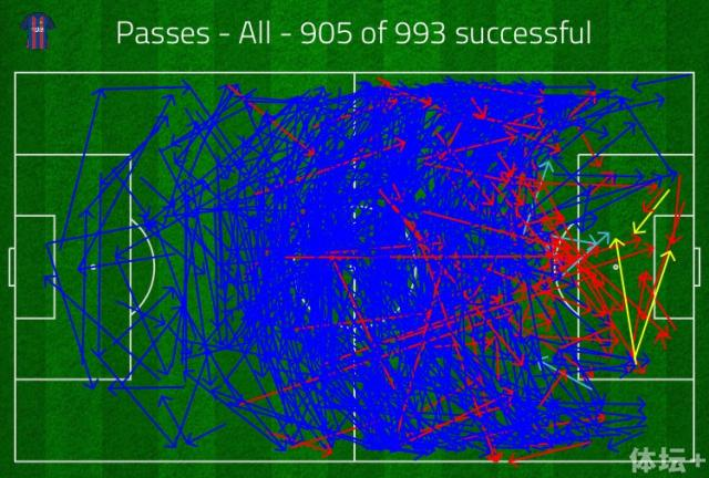 巴萨的总传球次数达到993次.jpg
