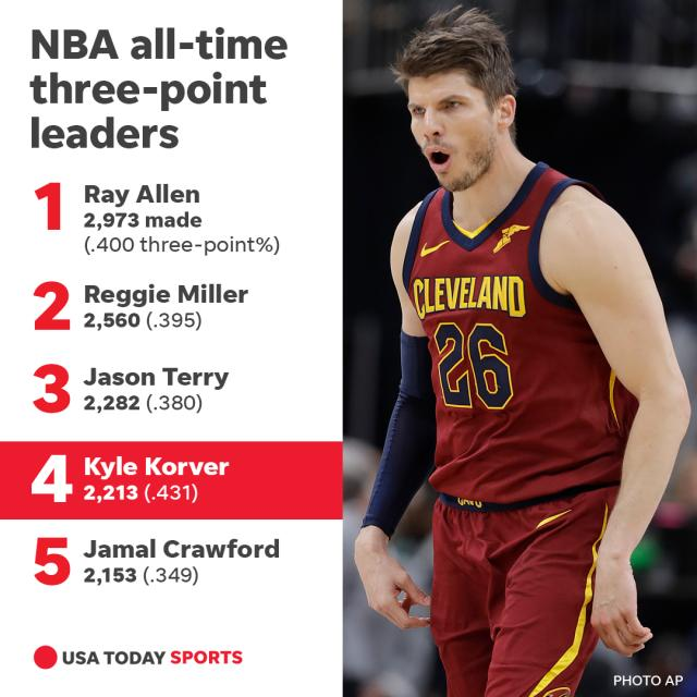 636601664658432418-042418-three-point-leaders-alltime.png