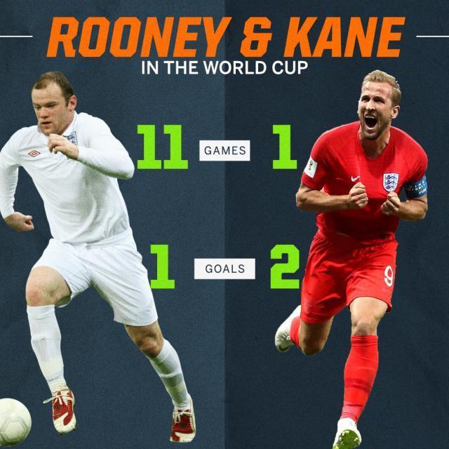 一场比赛,进球数超过鲁尼世界杯生涯总和!.jpg
