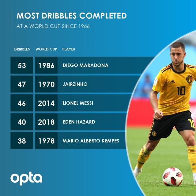 1966年以来,单届世界杯过人次数历史排名第4!现役中只有2014年的梅西比阿扎尔更强!.jpg