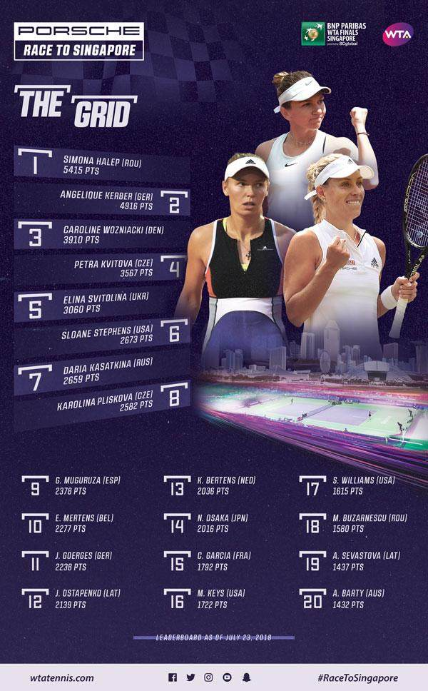 WTA_Digital_The-Grid_Leaderboard-600-072318.jpg