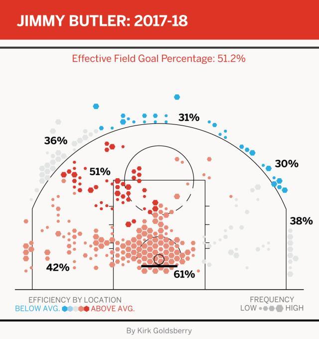 ButlerChart1718.png