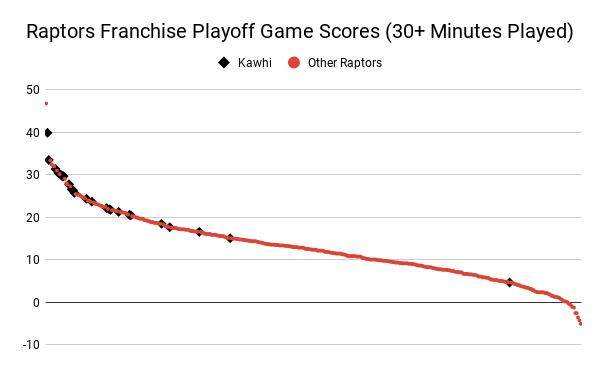Raptors_Franchise_Playoff_Game_Scores__30__Minutes_Played_.png