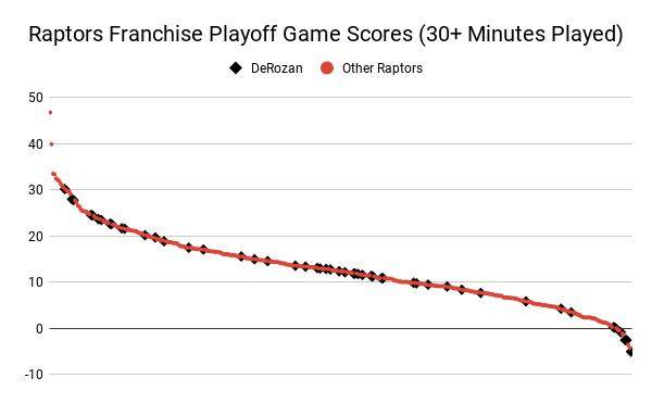 Raptors_Franchise_Playoff_Game_Scores__30__Minutes_Played___1_.png