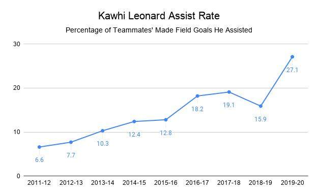 Kawhi_Leonard_Assist_Rate.png