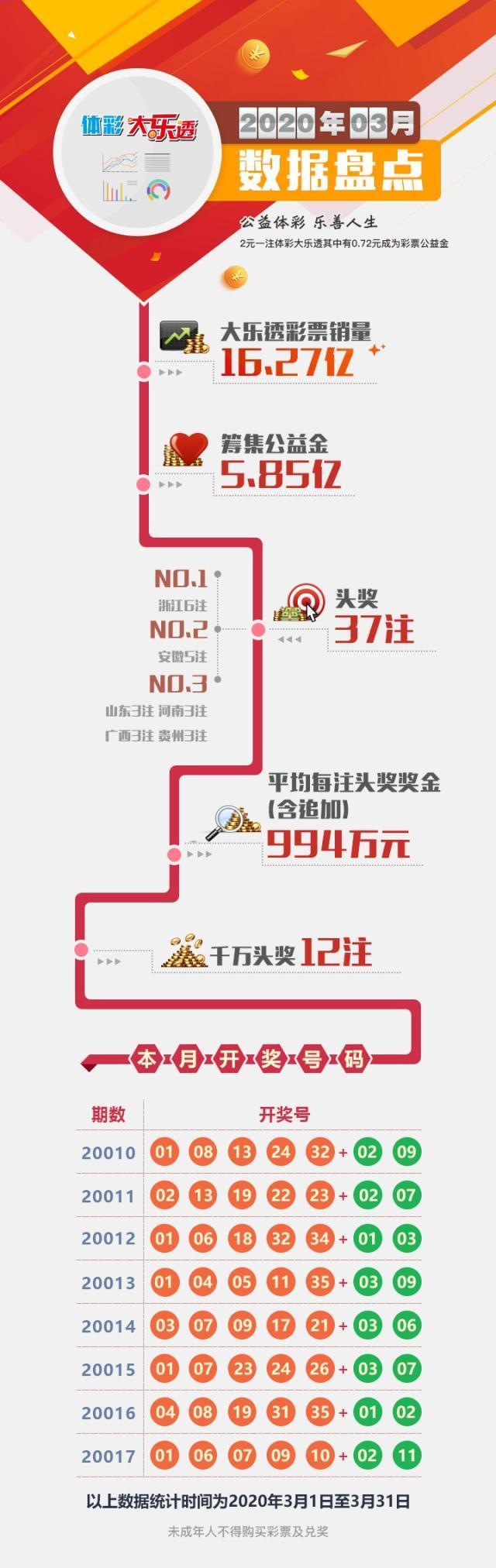 第四篇-体彩大乐透数据盘点-三月.jpg