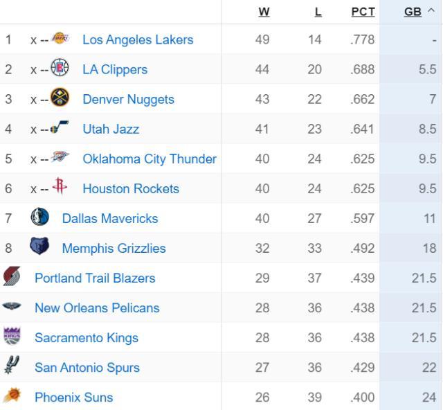 《【天辰招商主管】NBA将用胜率决定常规赛排名 开拓者占得先机》
