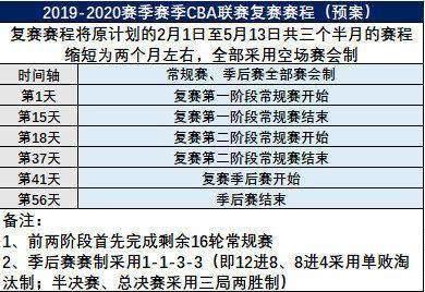 《【天辰平台招商】CBA为何6月才复赛?新赛制不公平?姚明亲自答疑》
