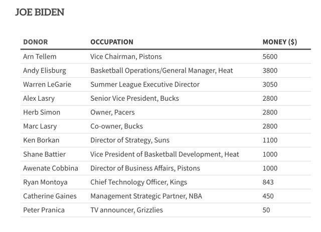 《【天辰平台最高奖金】拜登与特朗普谁更受NBA喜爱?从捐款数字一窥究竟》