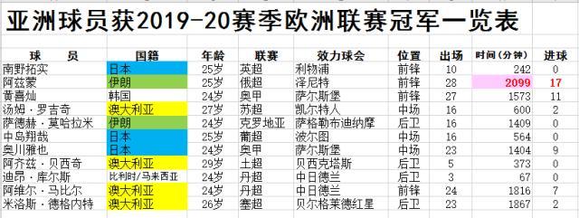 《【天辰代理注册】【专题】亚洲球员留洋新台阶 不止为闯荡更为夺冠!》