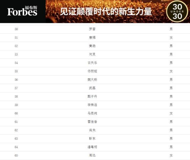 《【天辰代理注册】体育界2人登福布斯中国100名人榜 武磊排名第57》