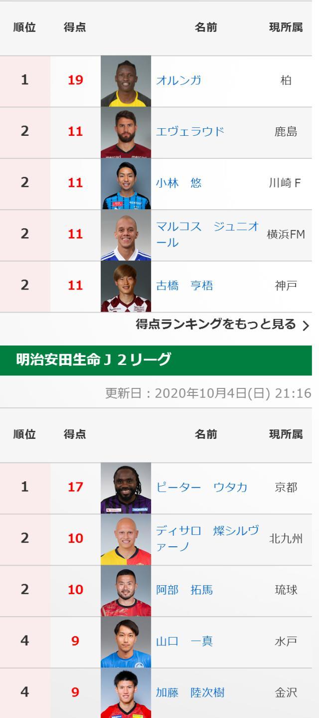 《【天辰娱乐返点】人挪活!日本两级联赛金靴竟都是中超当年的