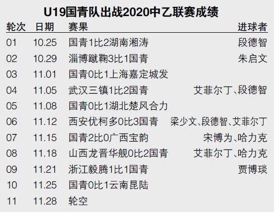 《【天辰代理官网】U19国青征战中乙报告:送分童子变冲甲搅局者》