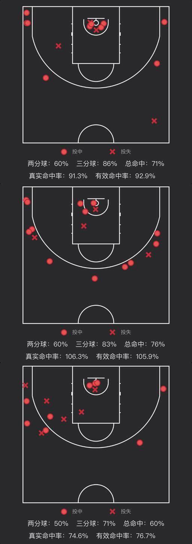 《【天辰总代理】三战射下21记三分,命中率81%!齐麟热得发烫》