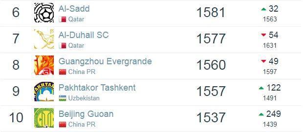 《【天辰招商】俱乐部排名国安杀入亚洲前10 超上港位居中超第2》