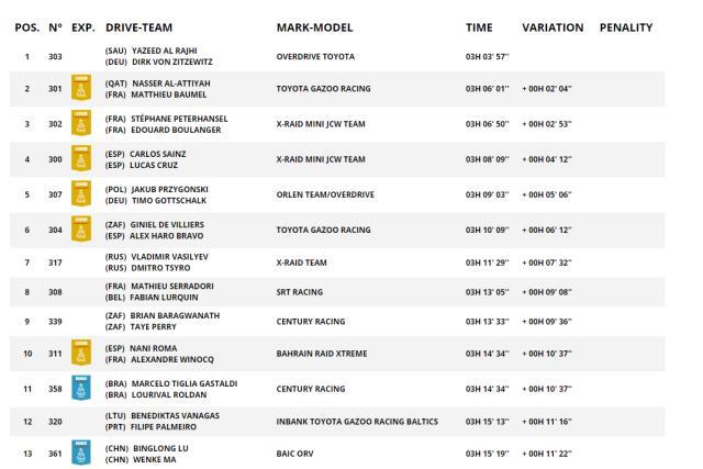 《【天辰娱乐平台代理】达喀尔SS10:彼得汉塞尔领跑总排名 鹿丙龙赛段13》