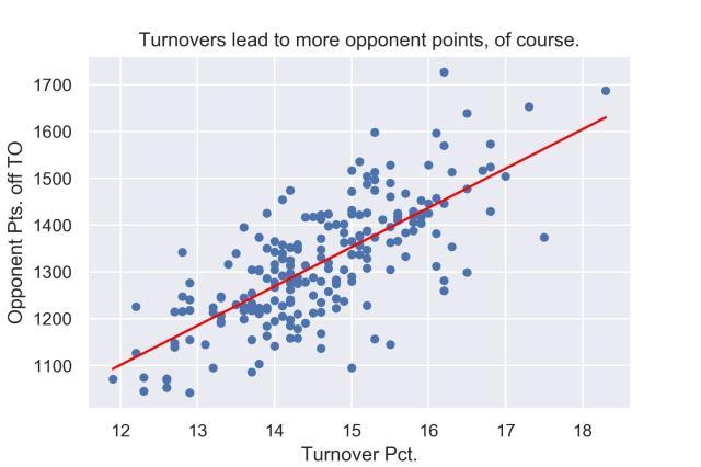 turnovers-and-opponent-points.jpg