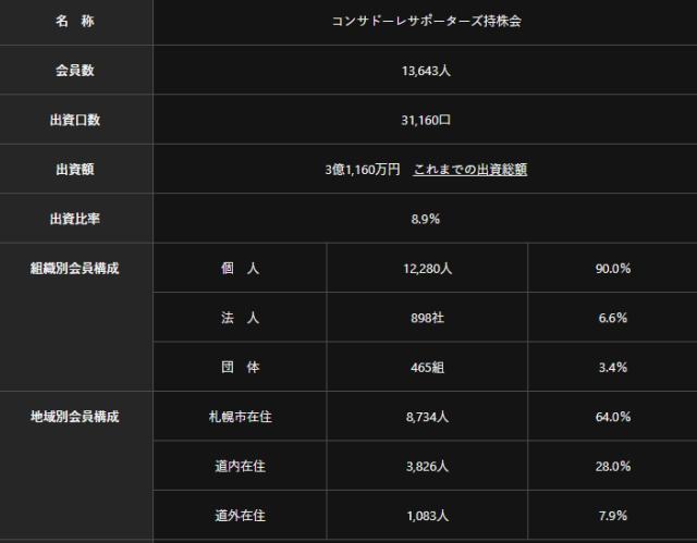 """10札幌冈多萨足球俱乐部有限责任公司中的""""持股会""""情况.png"""