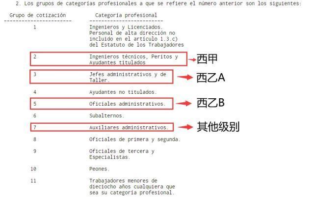 3西班牙的社会保险等级.jpg