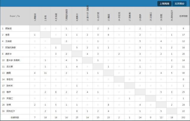 海港对国安的球员相互传球数据.jpg