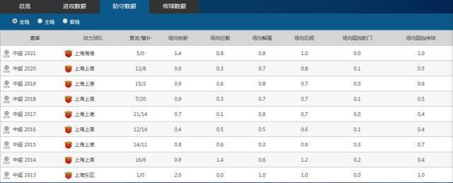吕文君中超生涯防守数据变化图.jpg