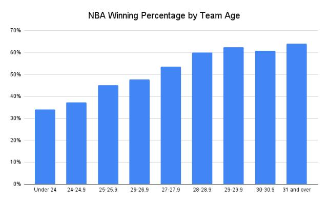 NBA_Winning_Percentage_by_Team_Age__1_.png