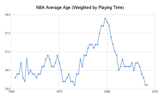 NBA_Average_Age__Weighted_by_Playing_Time_.png